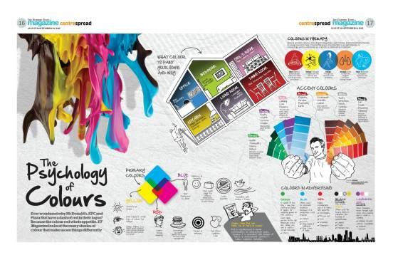 http://adobetr.com/grafik-tasarimda-renklerin-psikolojik-etkisi/